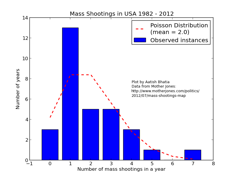 mass shootings in USA 1982-2012 corrected