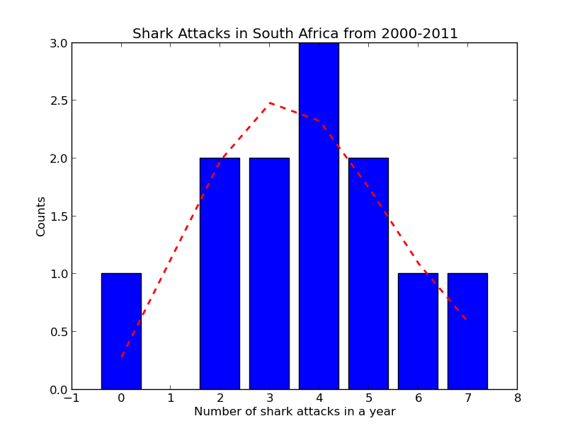 shark_attacks_south_africa