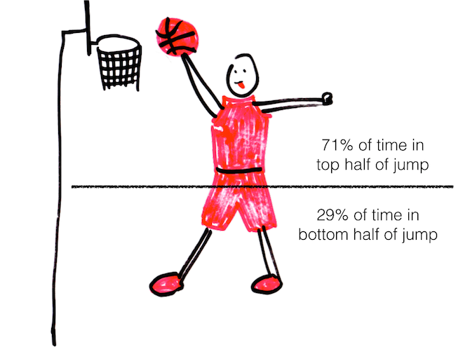 basketball hangtime physics
