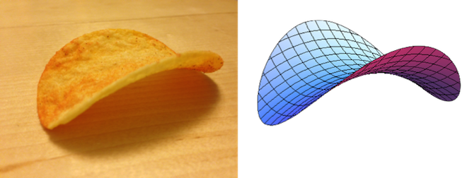 A Pringles chip is an example of a mathematical surface called a hyperbolic paraboloid.
